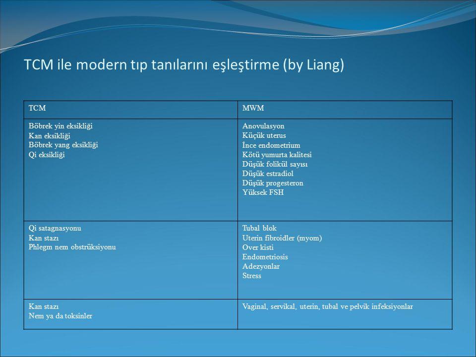 TCM ile modern tıp tanılarını eşleştirme (by Liang) TCMMWM B ö brek yin eksikliği Kan eksikliği B ö brek yang eksikliği Qi eksikliği Anovulasyon K üçü