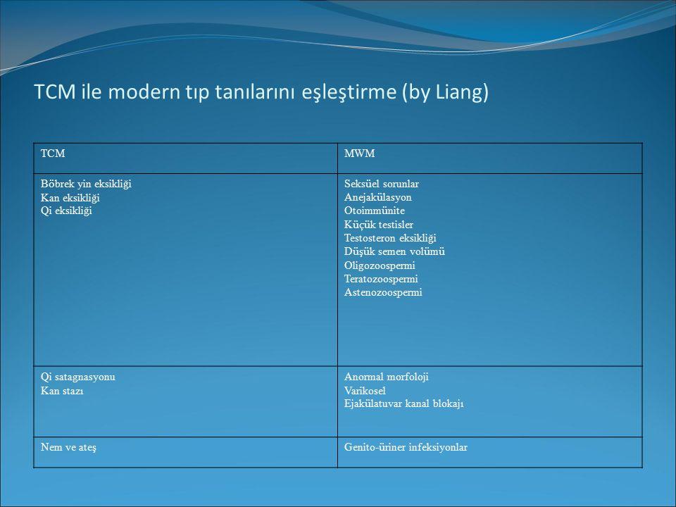 TCM ile modern tıp tanılarını eşleştirme (by Liang) TCMMWM B ö brek yin eksikliği Kan eksikliği Qi eksikliği Seks ü el sorunlar Anejak ü lasyon Otoimm