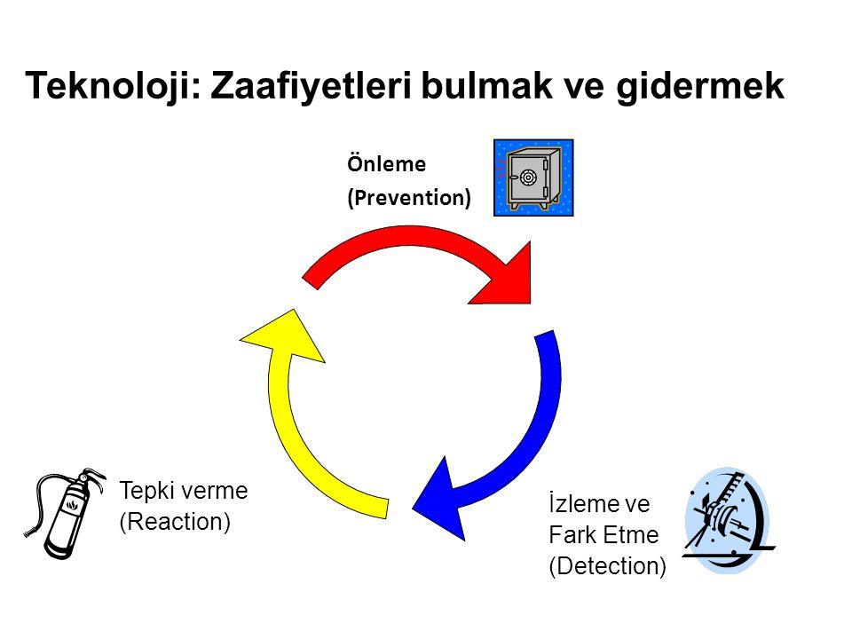 Teknoloji: Zaafiyetleri bulmak ve gidermek Önleme (Prevention) İzleme ve Fark Etme (Detection) Tepki verme (Reaction)