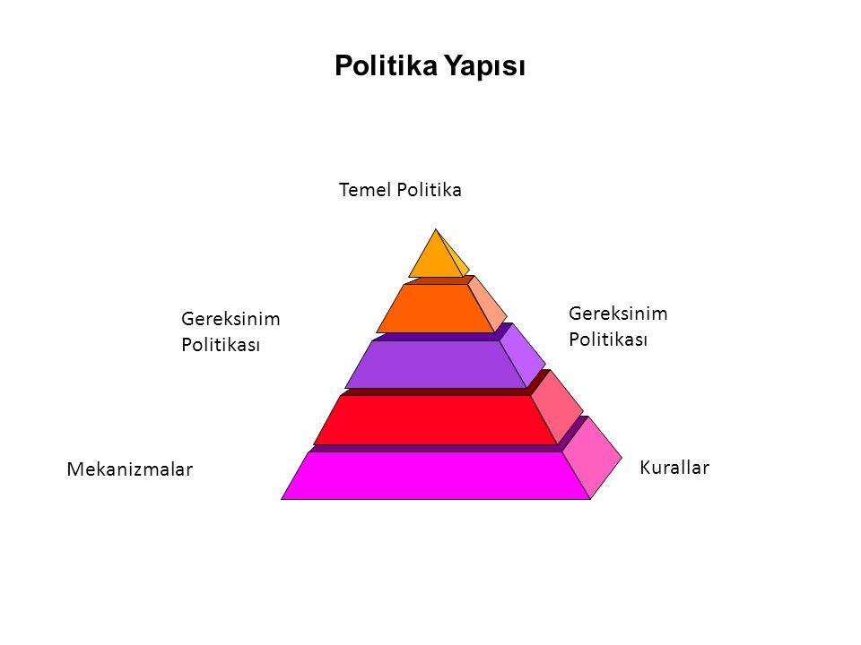 Politika Yapısı Temel Politika Gereksinim Politikası Mekanizmalar Kurallar Gereksinim Politikası
