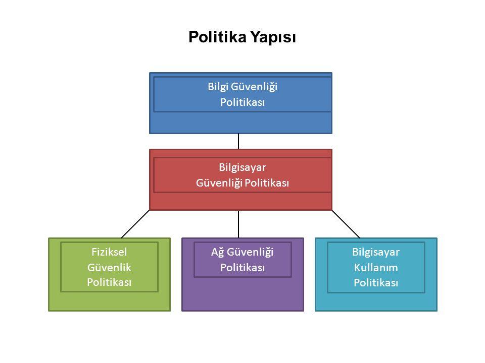 Politika Yapısı Bilgi Güvenliği Politikası Fiziksel Güvenlik Politikası Ağ Güvenliği Politikası Bilgisayar Kullanım Politikası Bilgisayar Güvenliği Politikası