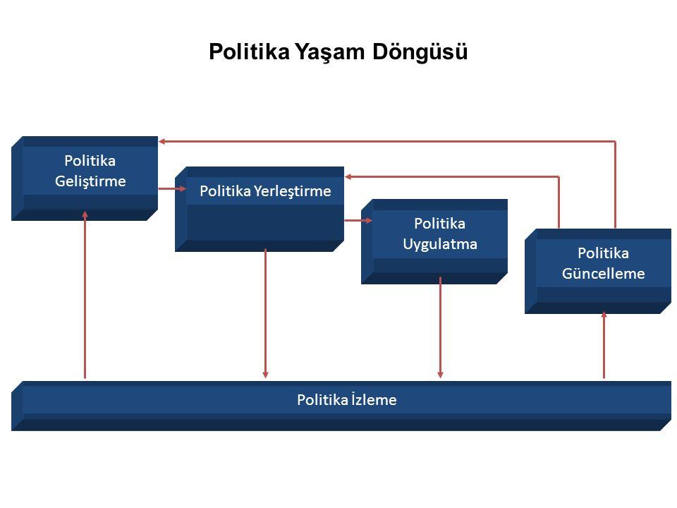 Politika Yaşam Döngüsü Politika Geliştirme Politika YerleştirmePolitika Uygulatma Politika Güncelleme Politika İzleme