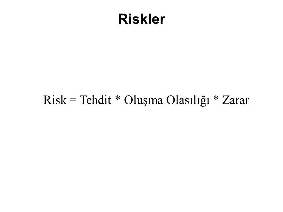 Riskler Risk = Tehdit * Oluşma Olasılığı * Zarar
