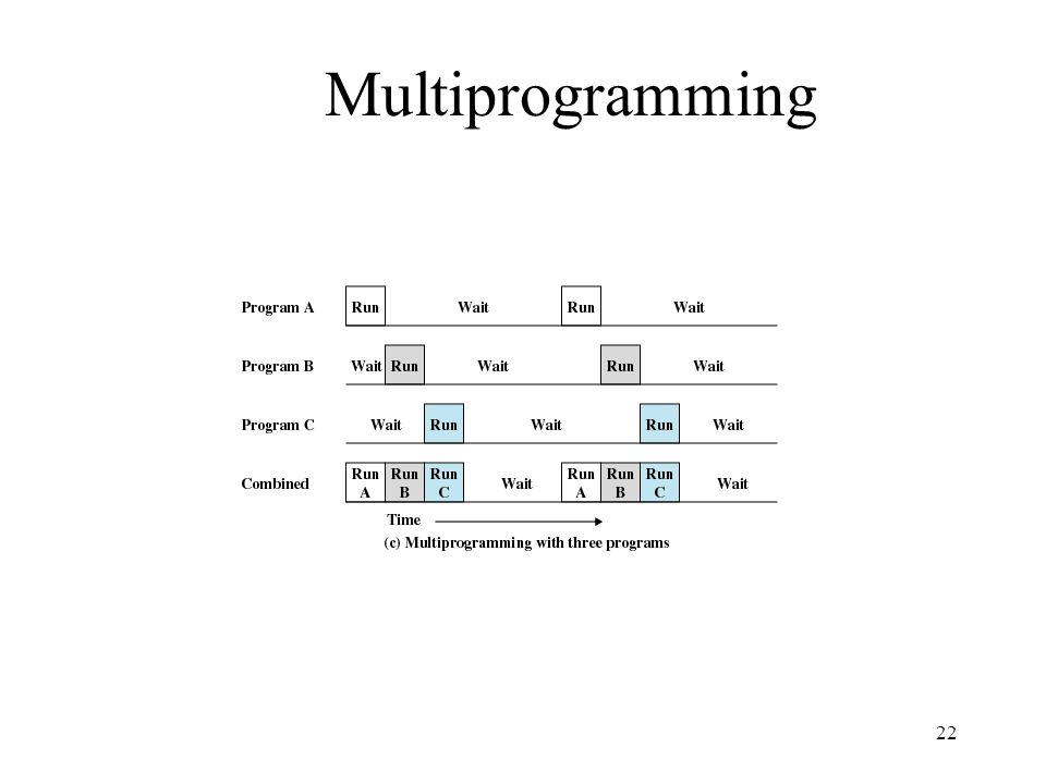 22 Multiprogramming