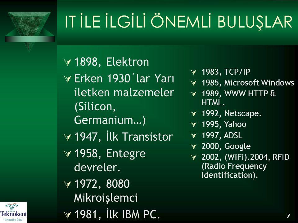 7 IT İLE İLGİLİ ÖNEMLİ BULUŞLAR  1898, Elektron  Erken 1930´lar Yarı iletken malzemeler (Silicon, Germanium…)  1947, İlk Transistor  1958, Entegre