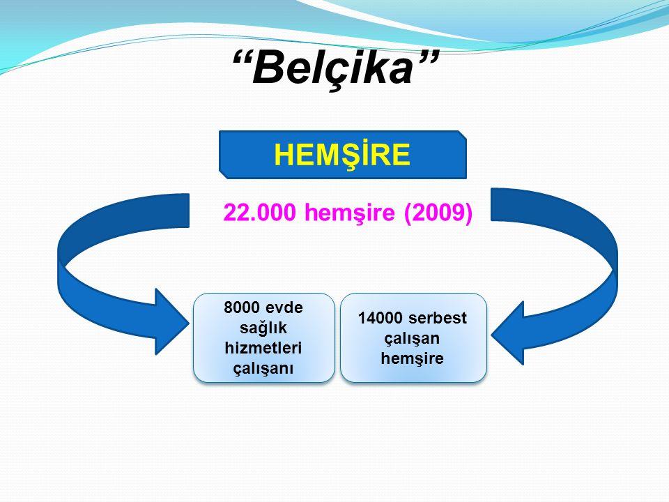 """""""Belçika"""" 22.000 hemşire (2009) HEMŞİRE 8000 evde sağlık hizmetleri çalışanı 14000 serbest çalışan hemşire"""