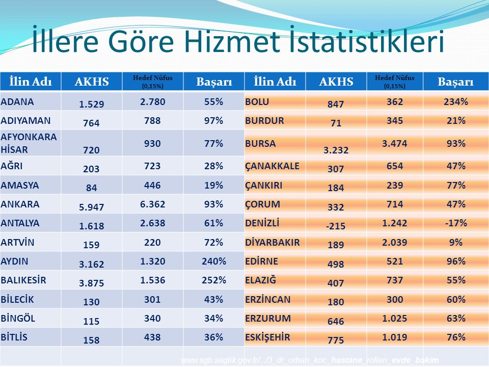 İllere Göre Hizmet İstatistikleri İlin AdıAKHS Hedef Nüfus (0,15%) Başarıİlin AdıAKHS Hedef Nüfus (0,15%) Başarı ADANA 1.529 2.78055%BOLU 847 362234%