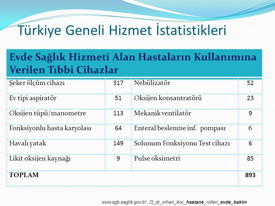 Türkiye Geneli Hizmet İstatistikleri www.sgb.saglik.gov.tr/.../3_dr_orhan_koc_hastane_rolleri_evde_bakim