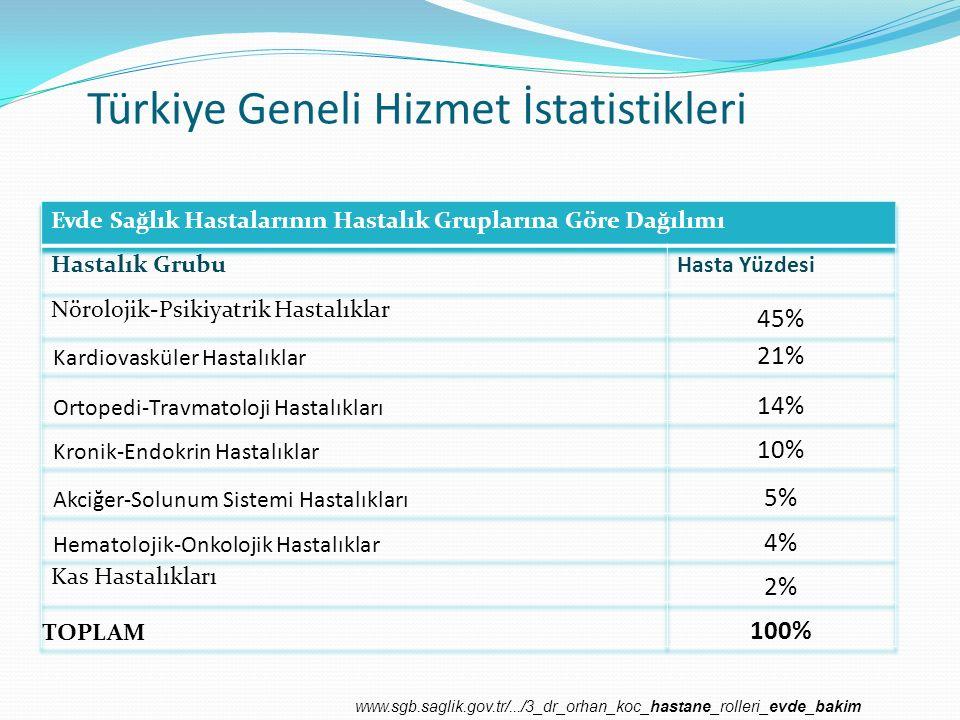 TÜRKİYE'DE EVDE BAKIM ÇALIŞMALARI Açık kalp ameliyatı geçirmiş bireylerin evde bakım gereksinimlerinin belirlenmesinde bir model: Fonksiyonel sağlık örüntüleri Yılmaz M & Çifçi ES.