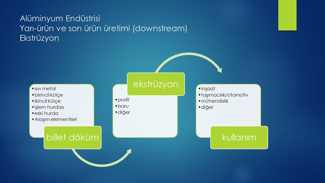 Alüminyum Endüstrisi Yarı-ürün ve son ürün üretimi (downstream) Ekstrüzyon sıvı metal birincil külçe ikincil külçe işlem hurdası eski hurda Alaşım ele
