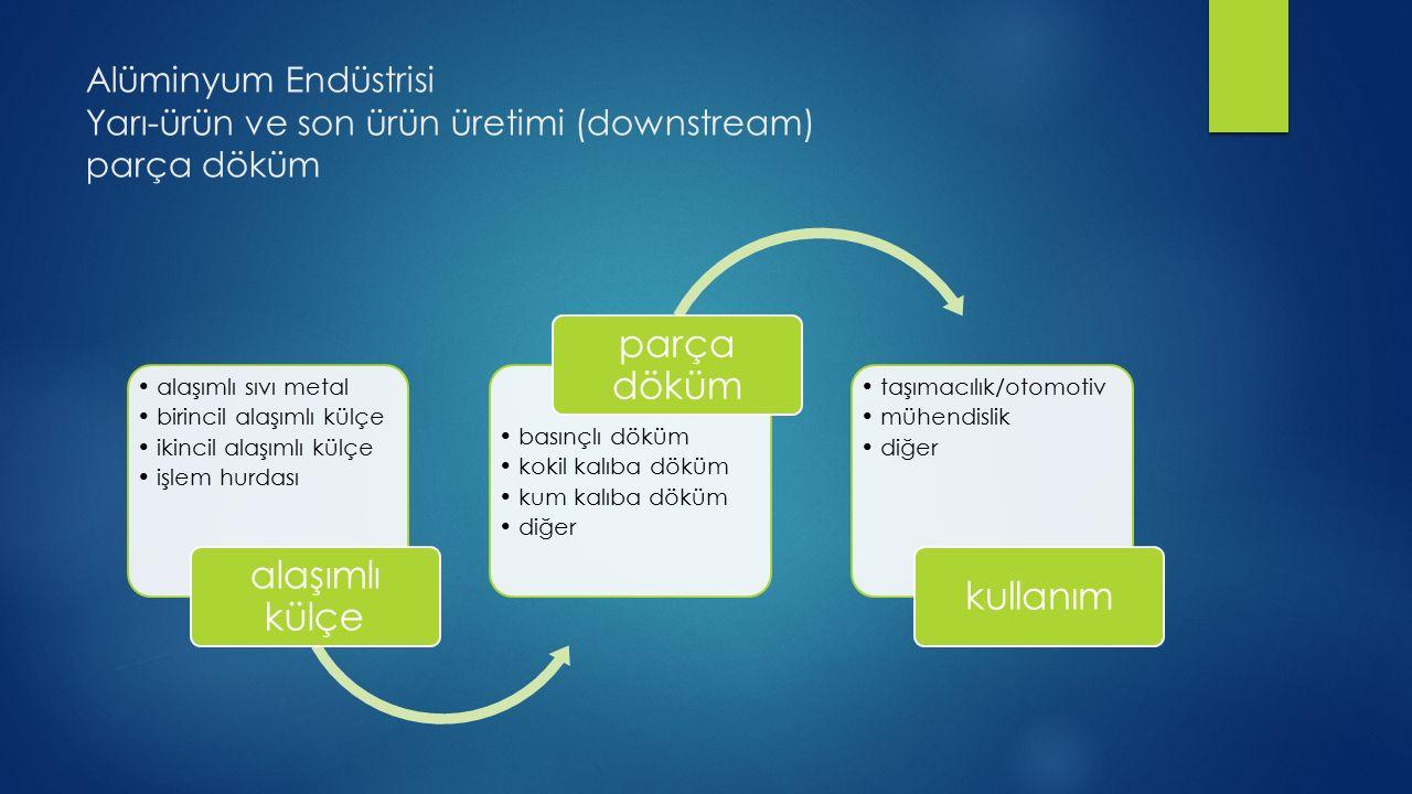 Alüminyum Endüstrisi Yarı-ürün ve son ürün üretimi (downstream) parça döküm alaşımlı sıvı metal birincil alaşımlı külçe ikincil alaşımlı külçe işlem h