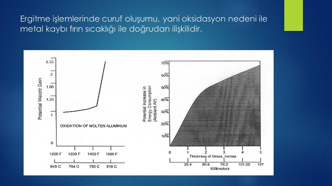Ergitme işlemlerinde curuf oluşumu, yani oksidasyon nedeni ile metal kaybı fırın sıcaklığı ile doğrudan ilişkilidir.