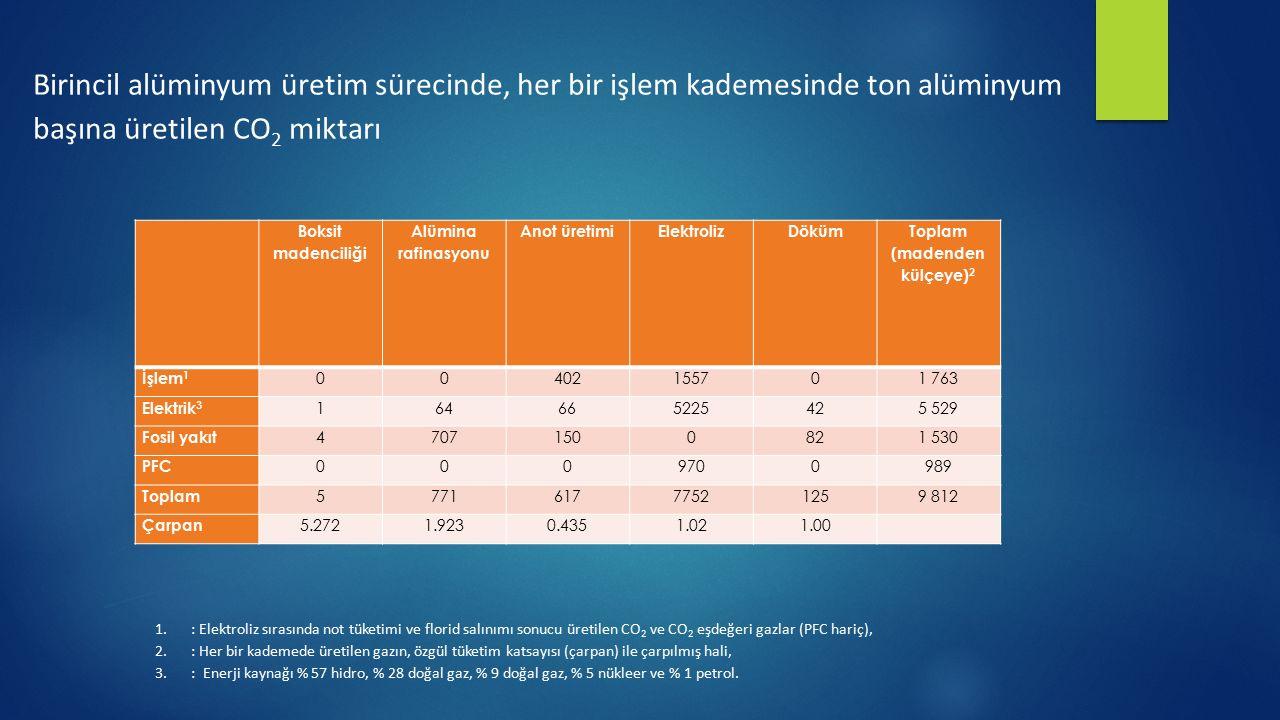 Birincil alüminyum üretim sürecinde, her bir işlem kademesinde ton alüminyum başına üretilen CO 2 miktarı Boksit madenciliği Alümina rafinasyonu Anot
