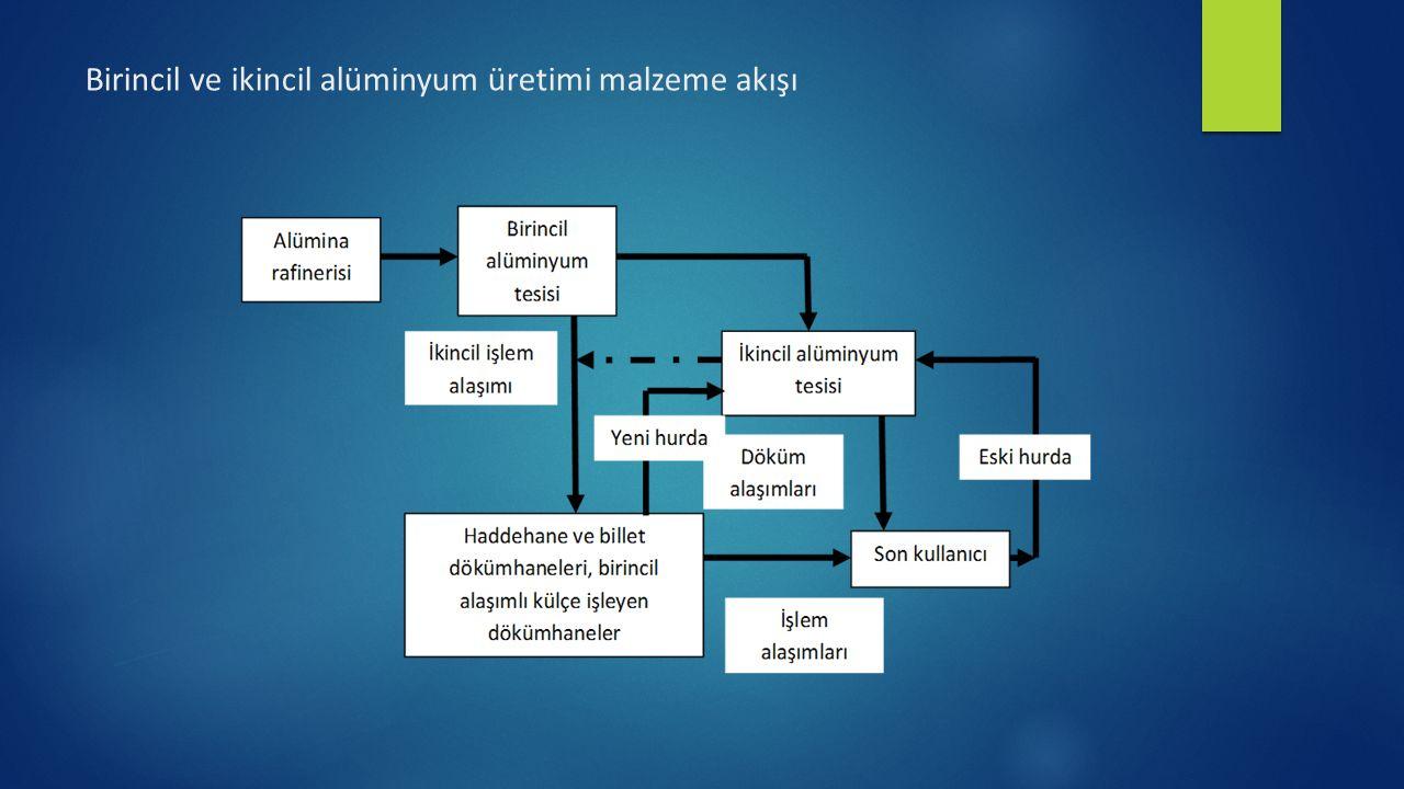 En etkin enerji tasarrufu yöntemi alüminyum yeniden üretimidir(geridönüşüm).
