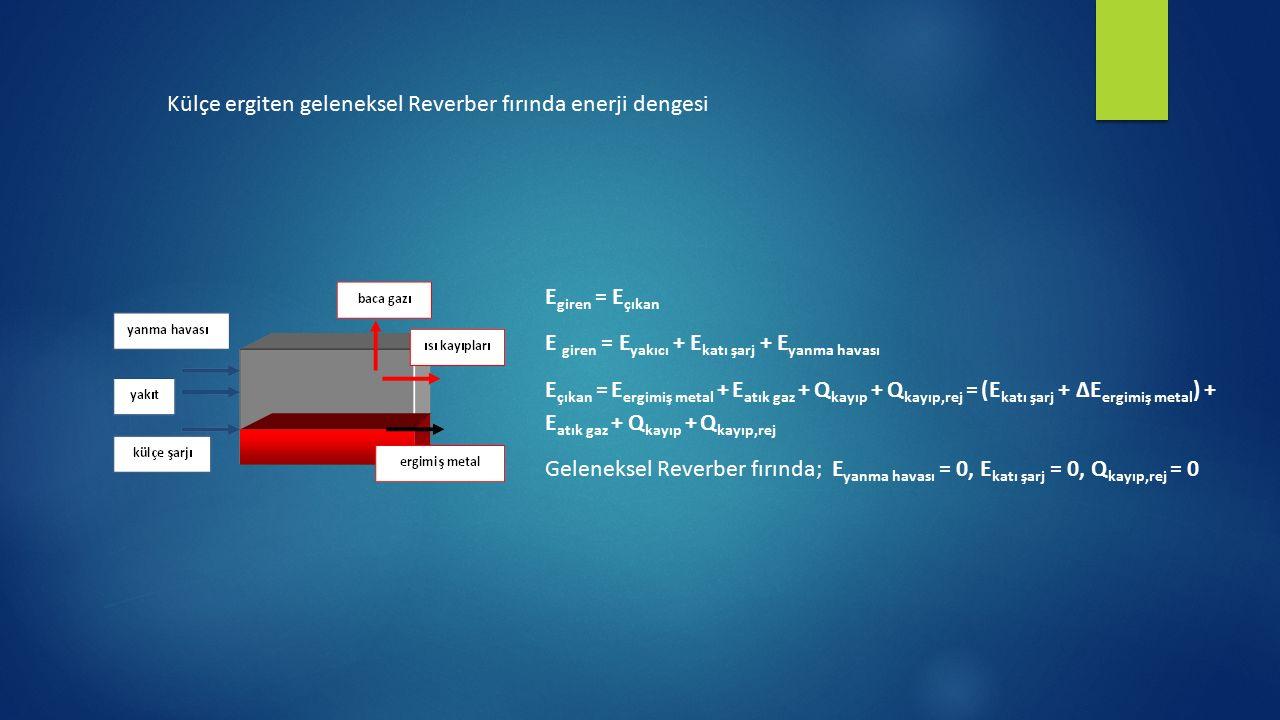 Külçe ergiten geleneksel Reverber fırında enerji dengesi E giren = E çıkan E giren = E yakıcı + E katı şarj + E yanma havası E çıkan = E ergimiş metal