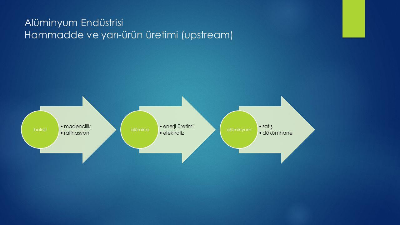 Alüminyum Endüstrisi Hammadde ve yarı-ürün üretimi (upstream) madencilik rafinasyon boksit enerji üretimi elektroliz alümina satış dökümhane alüminyum