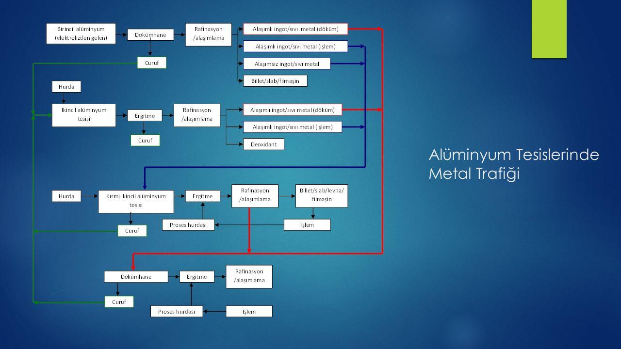 Alüminyum Tesislerinde Metal Trafiği