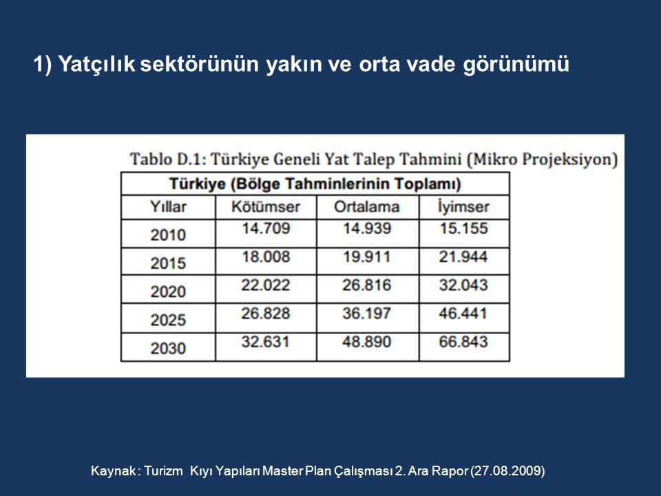 Kaynak : Turizm Kıyı Yapıları Master Plan Çalışması 2. Ara Rapor (27.08.2009) 1) Yatçılık sektörünün yakın ve orta vade görünümü