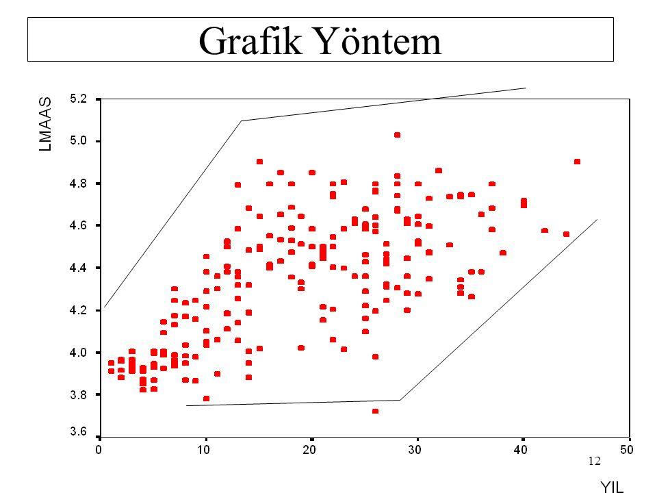 Farklı Varyansın Tesbit Edilmesi Grafik Yöntemle. Sıra Korelasyonu testi ile.