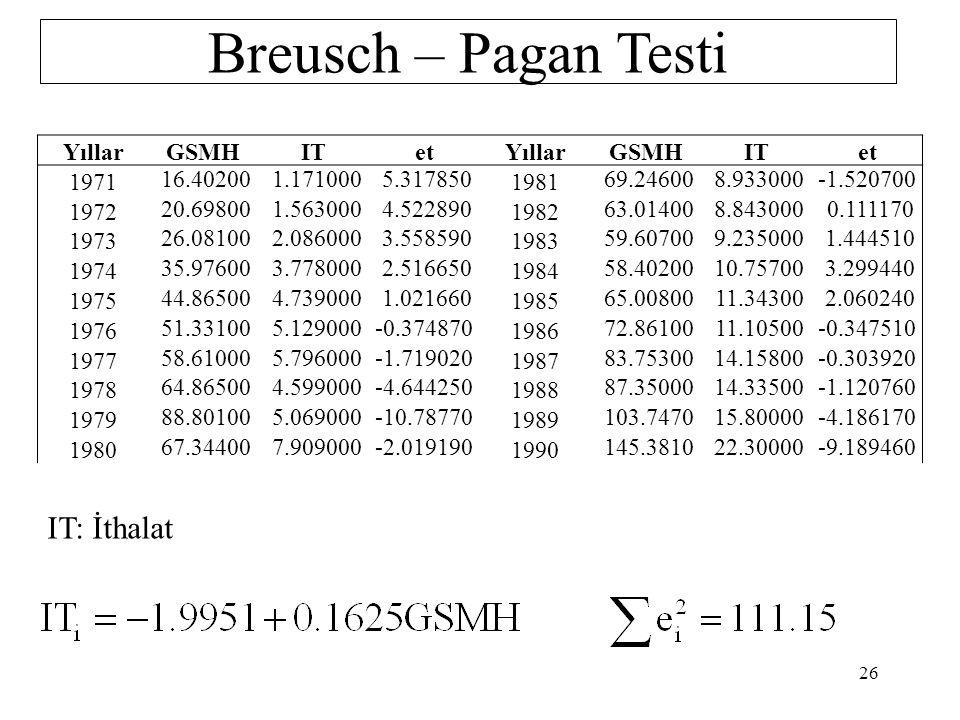 Breusch – Pagan Testi 4.Aşama 5.Aşama H 0 : a 2 = a 3 =…..=a m = 0 (Eşit varyans) H 1 : En az biri sıfırdan farklıdır.