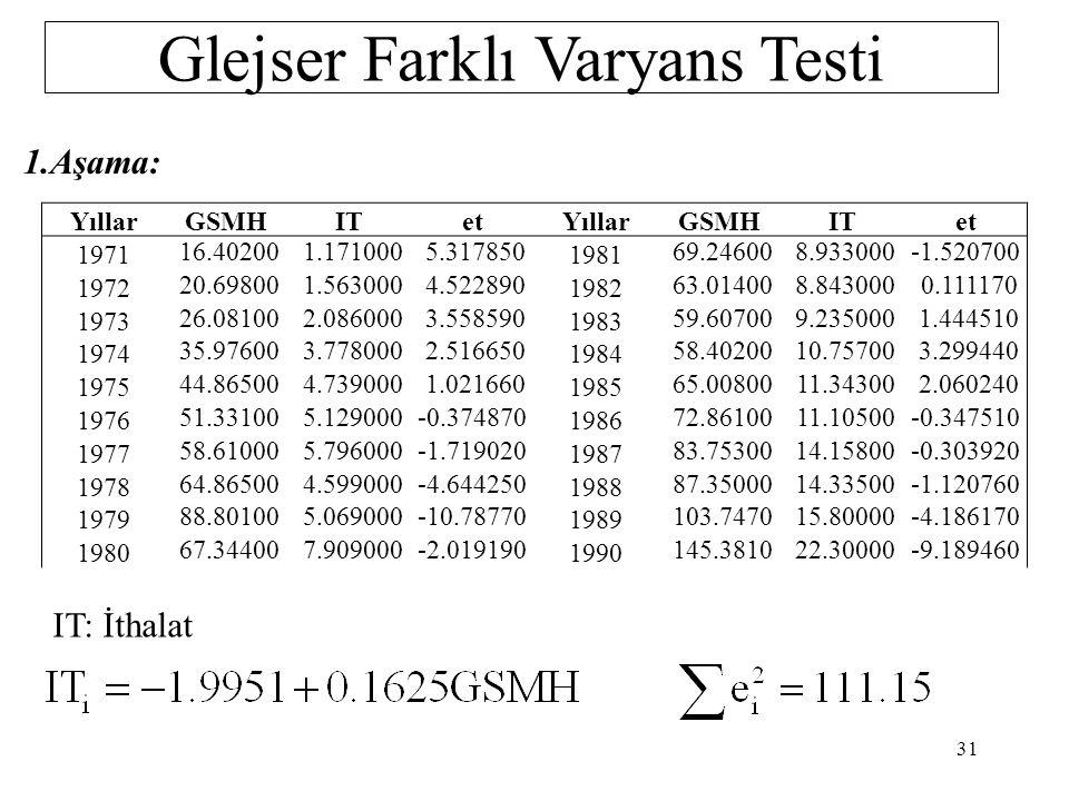 Glejser Farklı Varyans Testi 3.Aşama:Korelasyon katsayısı ve a'ların standat hata değerlerine göre en uyun model seçilip H 0 : a 2 = 0 H 1 : a 2 ≠ 0 test edilir.