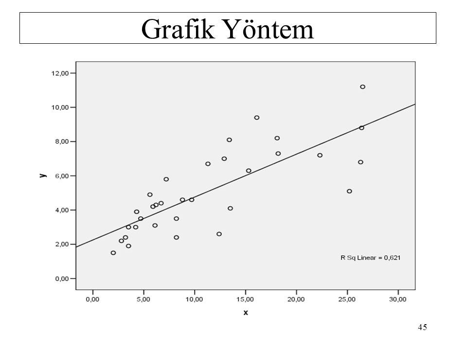 UYGULAMA: Y i =  0 +  1 X i +  i modeli için sabit varyans varsayımının geçerli olup olmadığını Grafik Yöntemle.