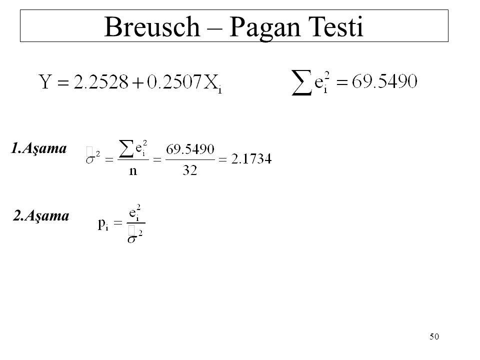 Goldfeld-Quandt Testi 1.Aşama H 0 : Eşit Varyans H 1 : Farklı Varyans 2.Aşama  = 0.05 3.Aşama F tab =2.82 4.Aşama H 0 hipotezi reddedilebilir F hes > F tab 49