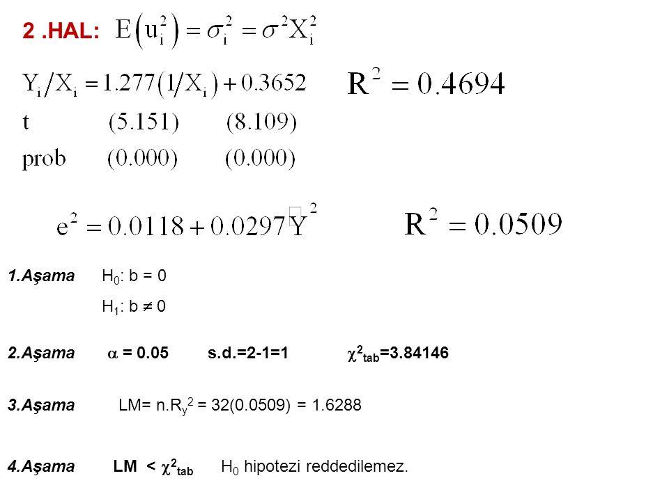 1.HAL: LOGARİTMİK DÖNÜŞÜMLER 1.Aşama 2.Aşama  = 0.05 3.Aşama 4.Aşama H 0 : b = 0 H 1 : b  0 s.d.=2-1=1  2 tab =3.84146 LM= n.R y 2 = 32(0.0178) = 0.5696 LM <  2 tab H 0 hipotezi reddedilemez.
