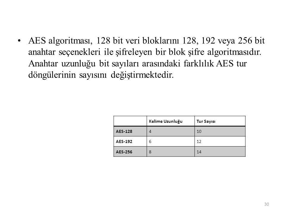 AES algoritması, 128 bit veri bloklarını 128, 192 veya 256 bit anahtar seçenekleri ile şifreleyen bir blok şifre algoritmasıdır. Anahtar uzunluğu bit