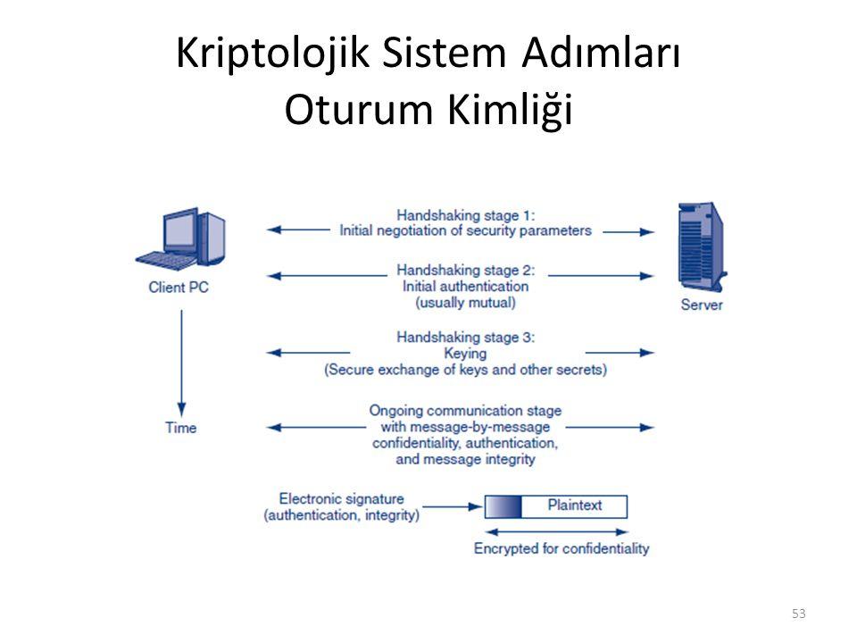 Kriptolojik Sistem Adımları Oturum Kimliği 53