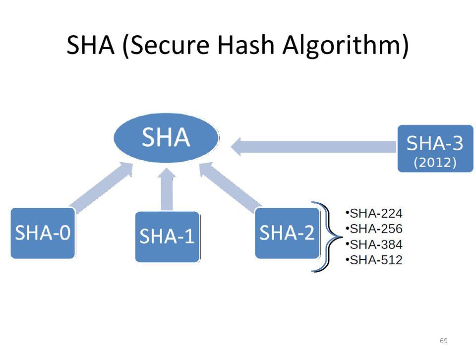 SHA (Secure Hash Algorithm) 69