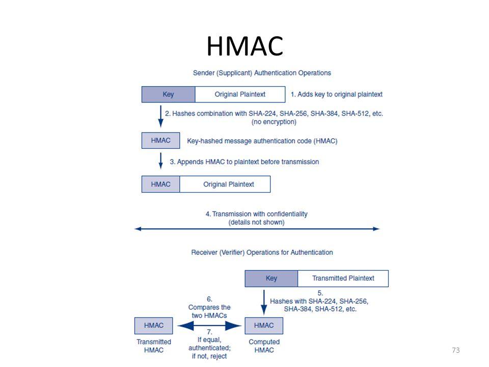 HMAC 73