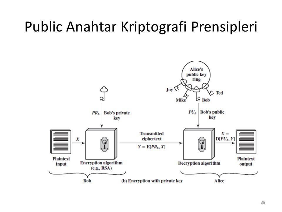 Public Anahtar Kriptografi Prensipleri 88