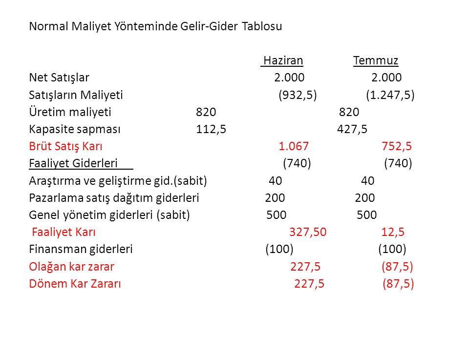 Normal Maliyet Yönteminde Gelir-Gider Tablosu Haziran Temmuz Net Satışlar 2.000 2.000 Satışların Maliyeti (932,5) (1.247,5) Üretim maliyeti 820 820 Kapasite sapması 112,5 427,5 Brüt Satış Karı 1.067 752,5 Faaliyet Giderleri (740) (740) Araştırma ve geliştirme gid.(sabit) 40 40 Pazarlama satış dağıtım giderleri 200 200 Genel yönetim giderleri (sabit) 500 500 Faaliyet Karı 327,50 12,5 Finansman giderleri (100) (100) Olağan kar zarar 227,5 (87,5) Dönem Kar Zararı 227,5 (87,5)
