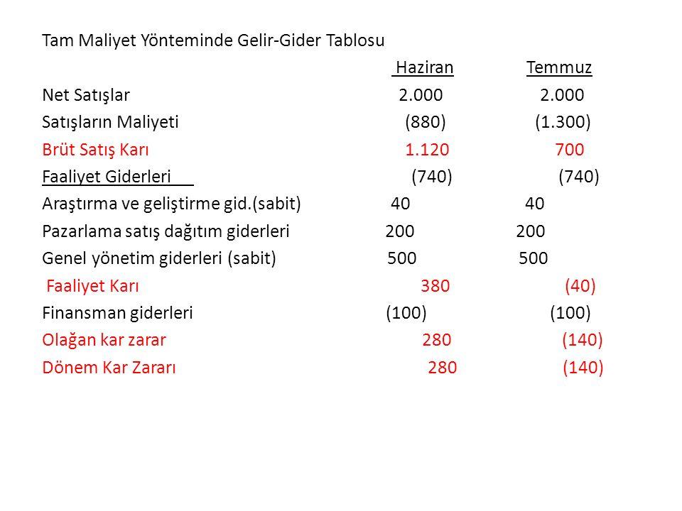 Katkı oranı=Toplam net katkı Payı/Satışlar 1.270/2.000=0,635 Başabaş noktası=Toplam Sabit Maliyet/Katkı oranı = 1.200/0,635=1.890 TL (1.890/250=7,56 ton) Güvenlik payı=Fiili satışlar-Başabaş noktası 2.000 -1.890=110 TL Güvenlik oranı =Güvenlik payı/Fiili Satışlar=110/2.000 = 0,055 Gerekli Satışlar=Hedef Kar+Toplam Sabit Maliy./Katkı or.