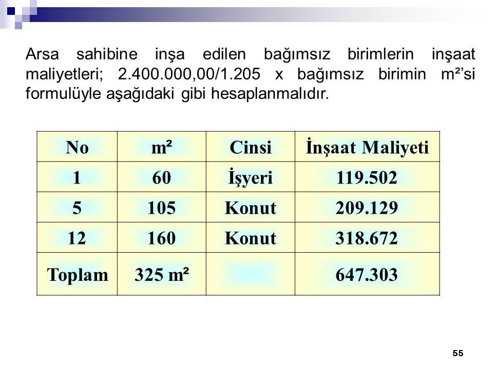 55 Arsa sahibine inşa edilen bağımsız birimlerin inşaat maliyetleri; 2.400.000,00/1.205 x bağımsız birimin m²'si formulüyle aşağıdaki gibi hesaplanmalıdır.