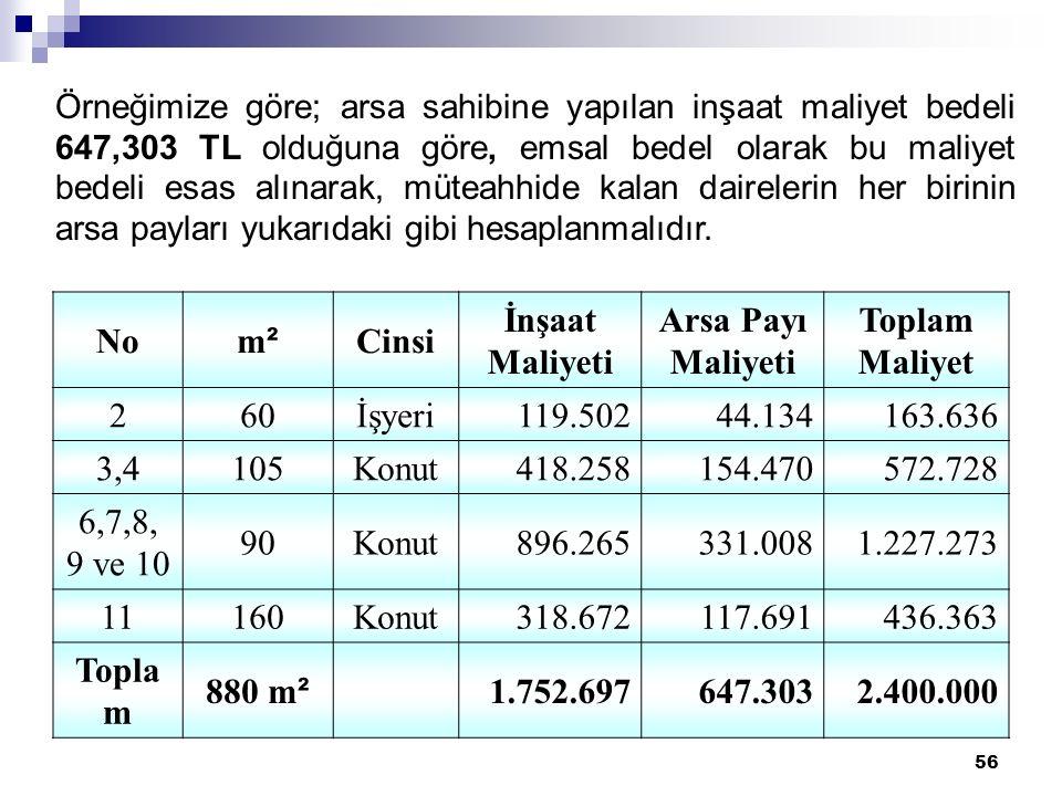56 Örneğimize göre; arsa sahibine yapılan inşaat maliyet bedeli 647,303 TL olduğuna göre, emsal bedel olarak bu maliyet bedeli esas alınarak, müteahhide kalan dairelerin her birinin arsa payları yukarıdaki gibi hesaplanmalıdır.
