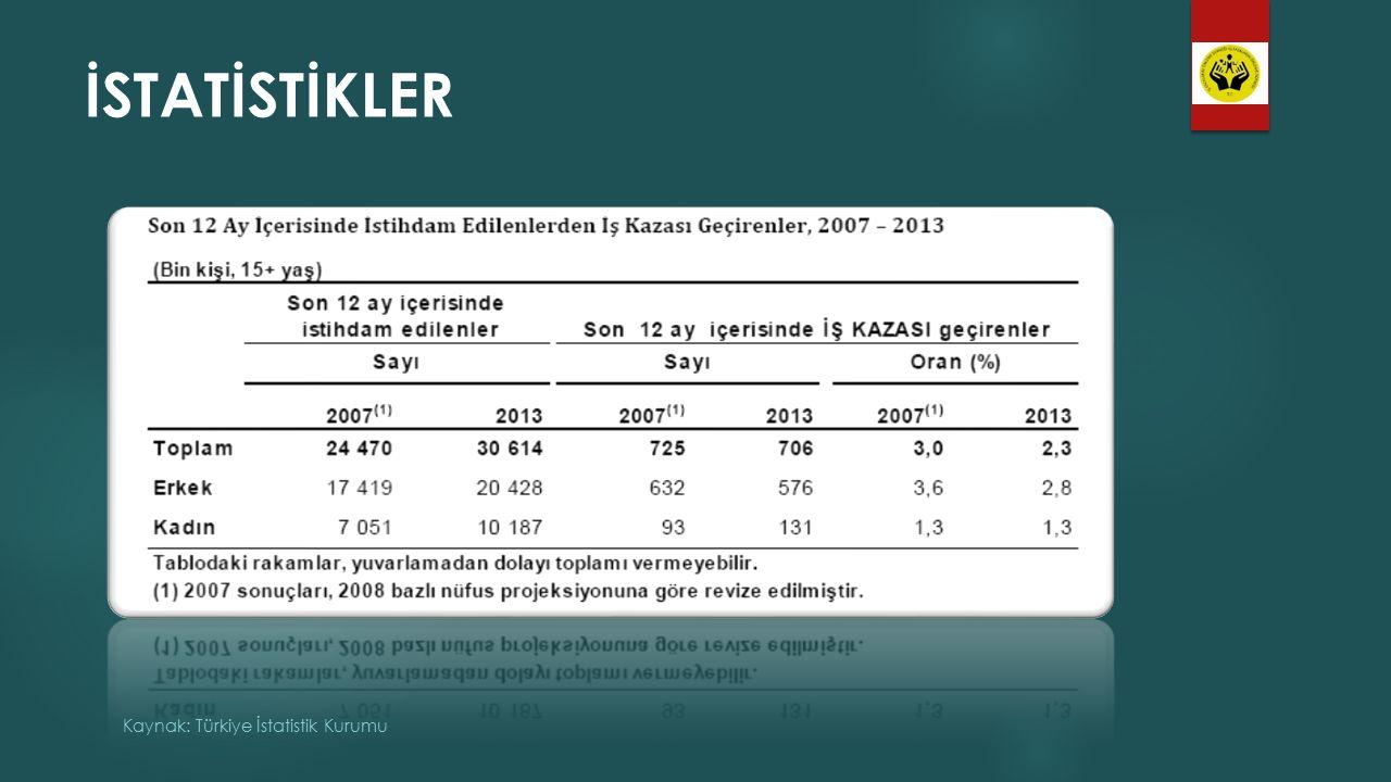 İSTATİSTİKLER Kaynak: Türkiye İstatistik Kurumu