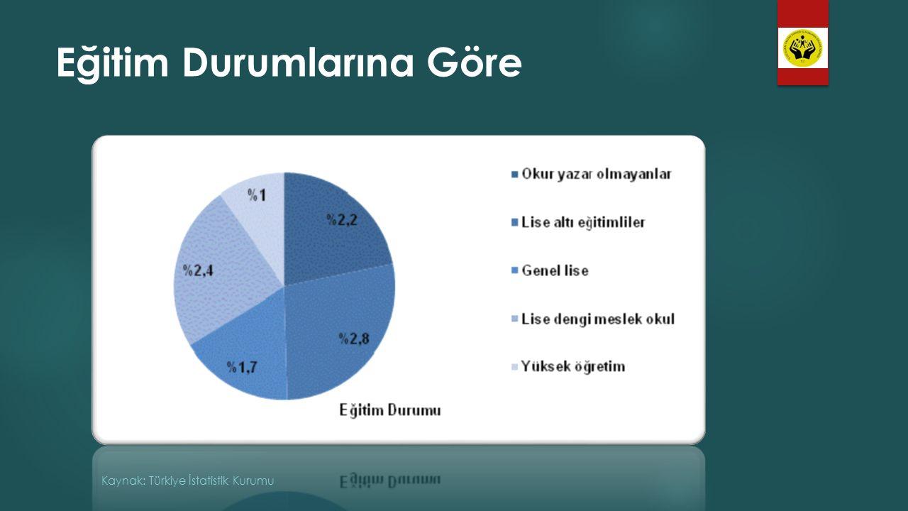 Eğitim Durumlarına Göre Kaynak: Türkiye İstatistik Kurumu