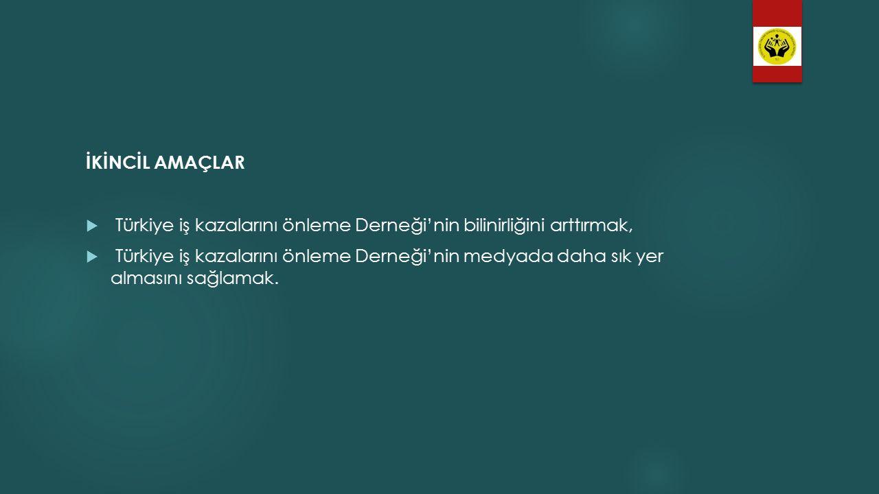 İKİNCİL AMAÇLAR  Türkiye iş kazalarını önleme Derneği'nin bilinirliğini arttırmak,  Türkiye iş kazalarını önleme Derneği'nin medyada daha sık yer almasını sağlamak.