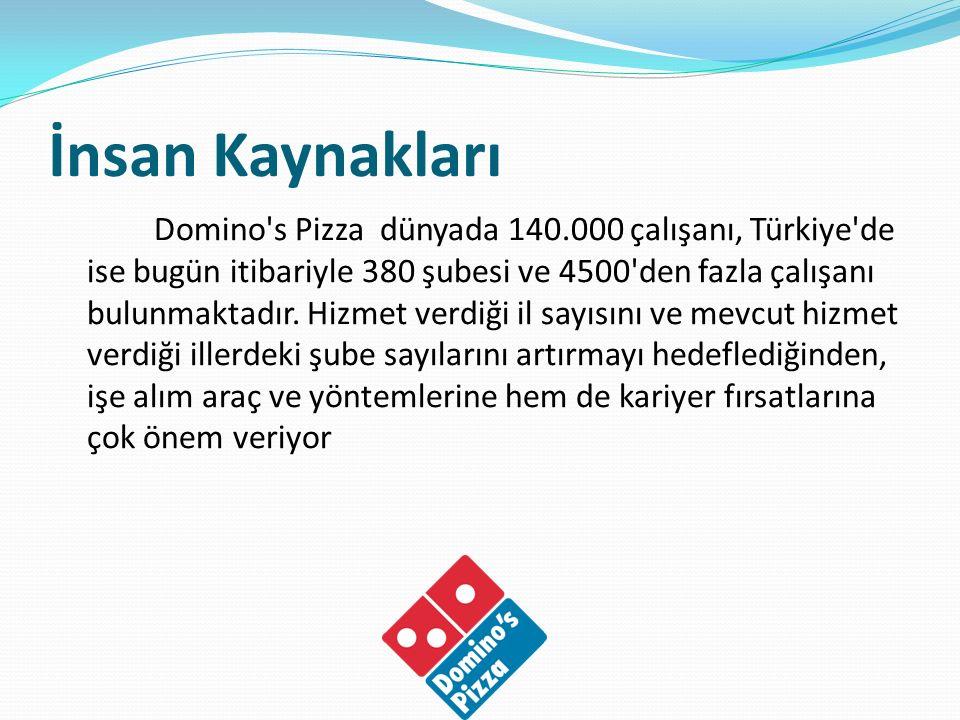 İnsan Kaynakları Domino's Pizza dünyada 140.000 çalışanı, Türkiye'de ise bugün itibariyle 380 şubesi ve 4500'den fazla çalışanı bulunmaktadır. Hizmet