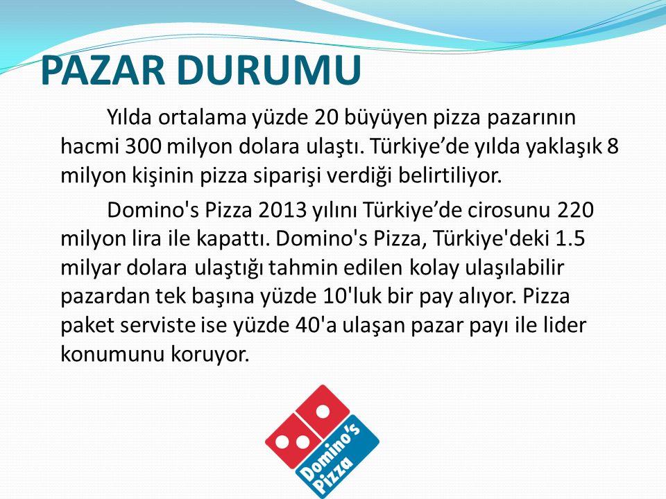 PAZAR DURUMU Yılda ortalama yüzde 20 büyüyen pizza pazarının hacmi 300 milyon dolara ulaştı. Türkiye'de yılda yaklaşık 8 milyon kişinin pizza siparişi