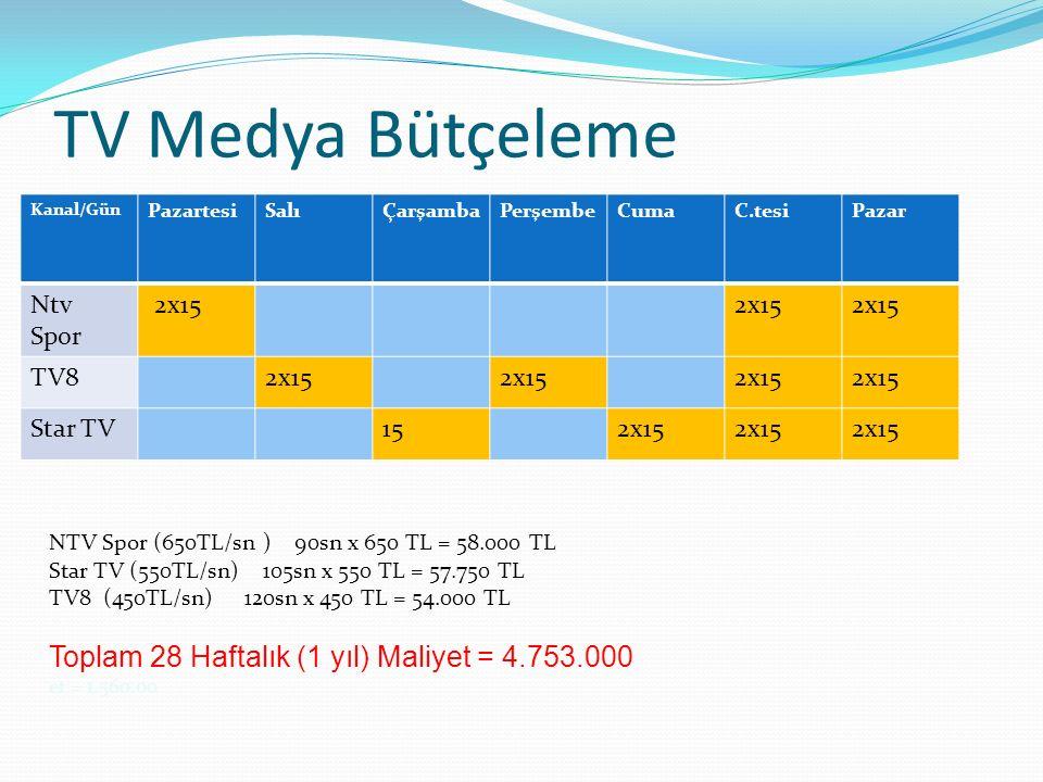 TV Medya Bütçeleme Kanal/Gün PazartesiSalıÇarşambaPerşembeCumaC.tesiPazar Ntv Spor 2x15 TV82x15 Star TV152x15 NTV Spor (650TL/sn ) 90sn x 650 TL = 58.