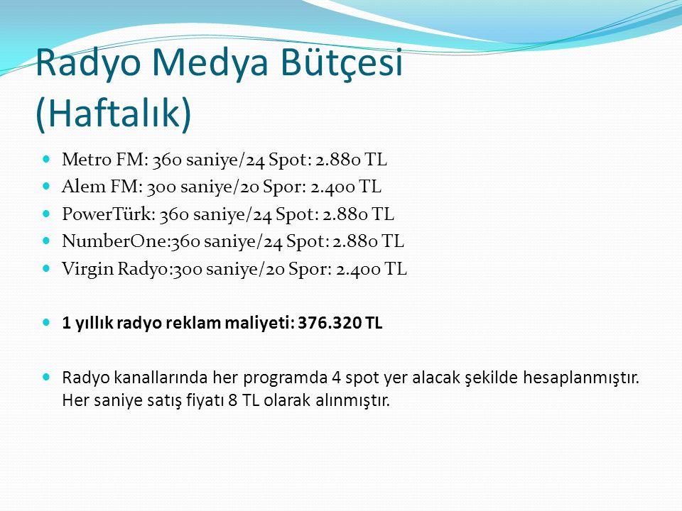 Radyo Medya Bütçesi (Haftalık) Metro FM: 360 saniye/24 Spot: 2.880 TL Alem FM: 300 saniye/20 Spor: 2.400 TL PowerTürk: 360 saniye/24 Spot: 2.880 TL Nu