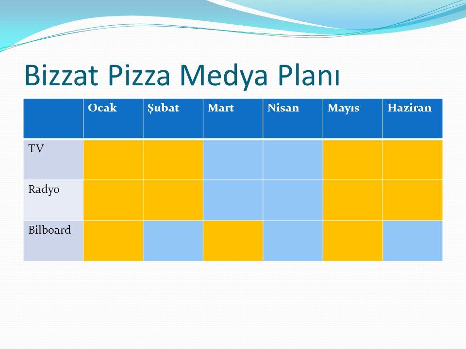 Bizzat Pizza Medya Planı OcakŞubatMartNisanMayısHaziran TV Radyo Bilboard