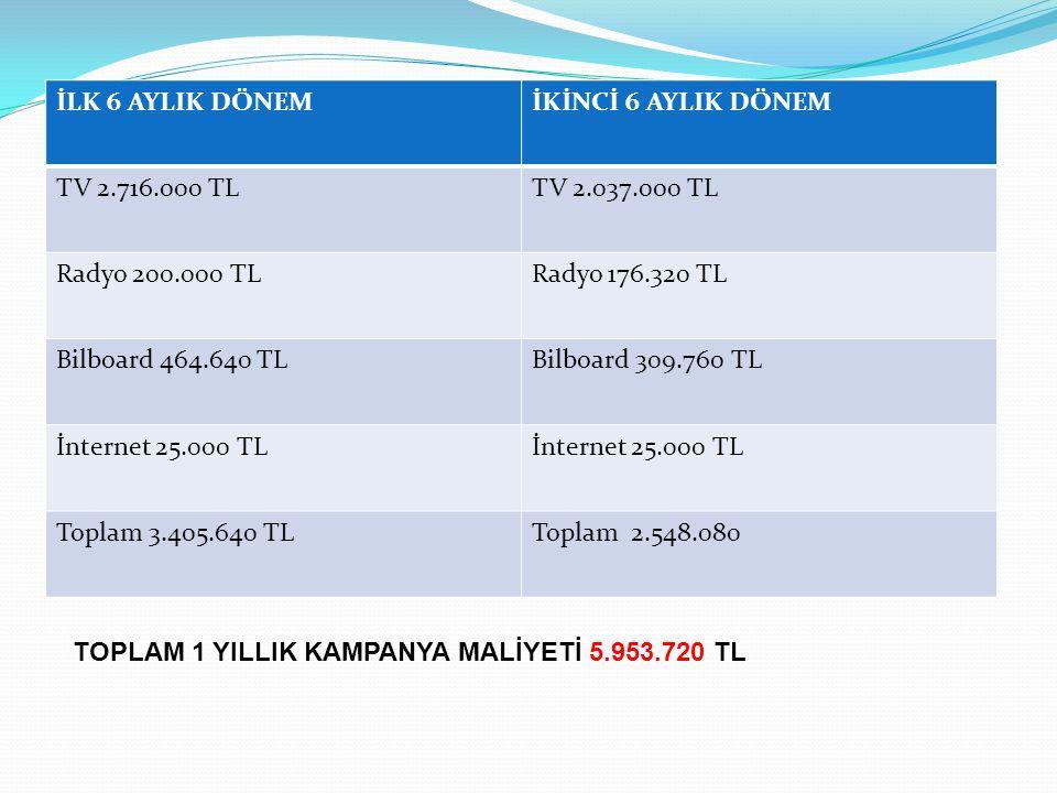 İLK 6 AYLIK DÖNEMİKİNCİ 6 AYLIK DÖNEM TV 2.716.000 TLTV 2.037.000 TL Radyo 200.000 TLRadyo 176.320 TL Bilboard 464.640 TLBilboard 309.760 TL İnternet