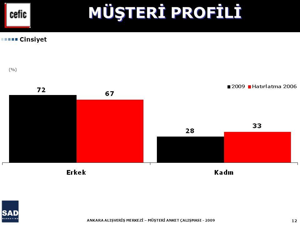 12 ANKARA ALIŞVERİŞ MERKEZİ – MÜŞTERİ ANKET ÇALIŞMASI - 2009 (%) Cinsiyet MÜŞTERİ PROFİLİ