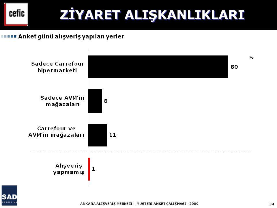 34 ANKARA ALIŞVERİŞ MERKEZİ – MÜŞTERİ ANKET ÇALIŞMASI - 2009 % ZİYARET ALIŞKANLIKLARI Anket günü alışveriş yapılan yerler