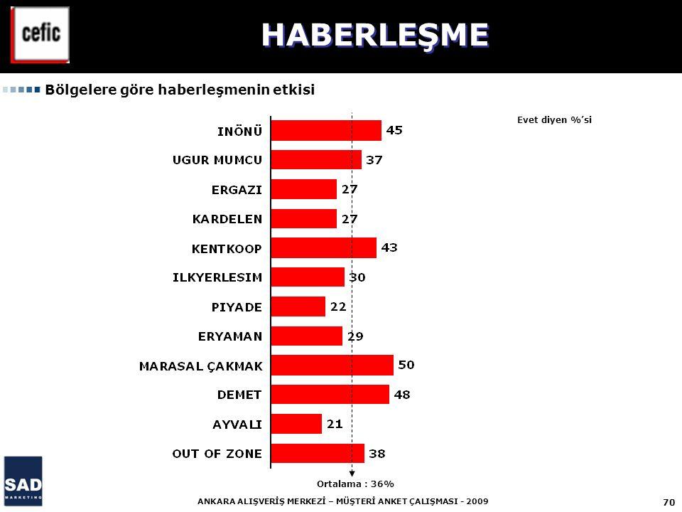 70 ANKARA ALIŞVERİŞ MERKEZİ – MÜŞTERİ ANKET ÇALIŞMASI - 2009 Bölgelere göre haberleşmenin etkisi HABERLEŞME Evet diyen %'si Ortalama : 36%