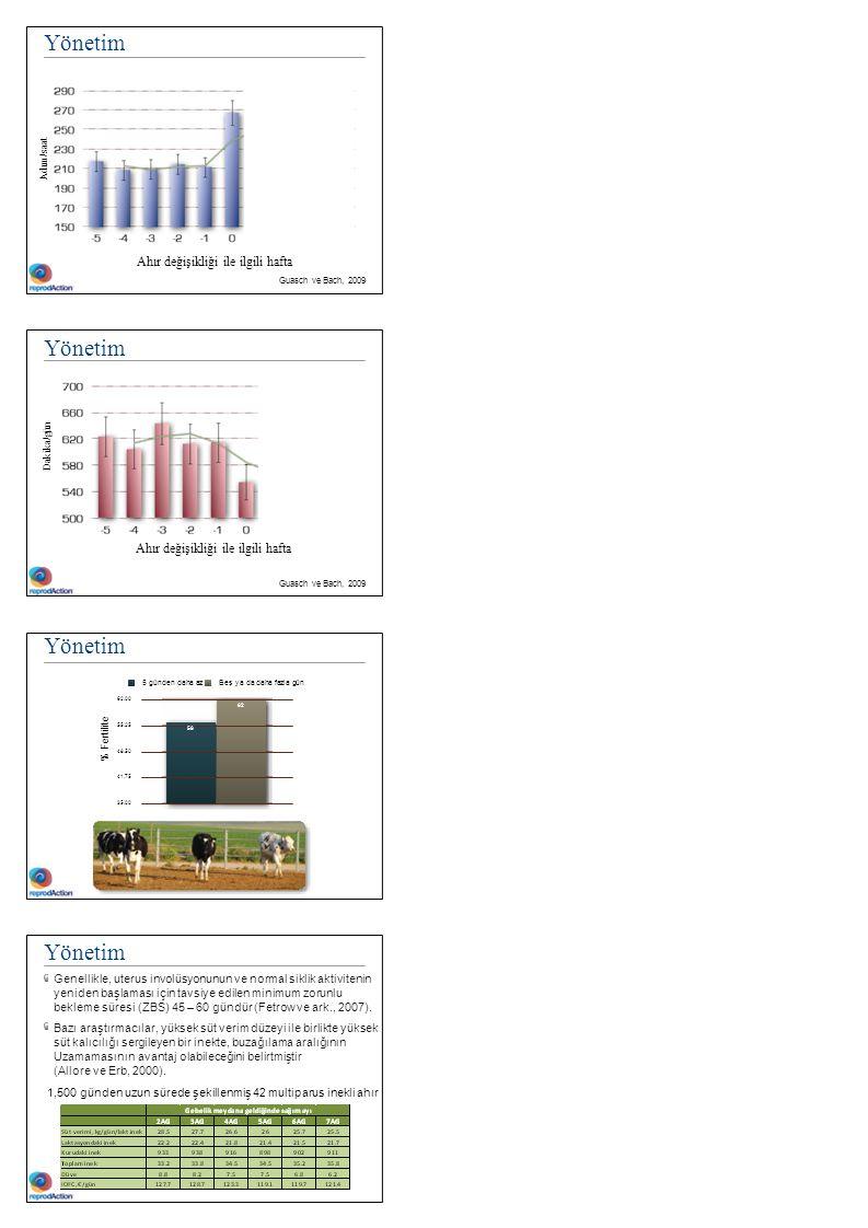 Adım/saat Dakika / gün Yönetim 290 % Fertilit e 270 250 210 190 170 150 -5-4-3-201234 Ahır değişikliği ile ilgili hafta Guasch ve Bach, 2009 Yönetim 7